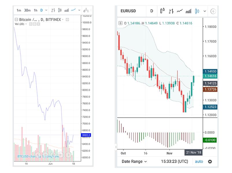 TradingView e Outras Plataformas Movel