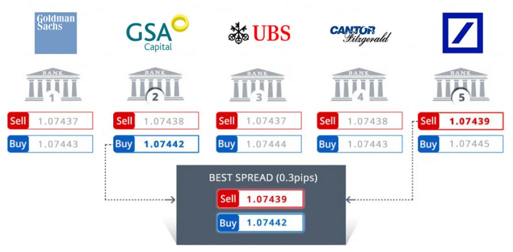 Provedores de liquidez