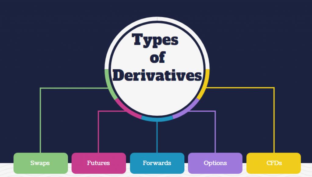 Tipos de derivativos