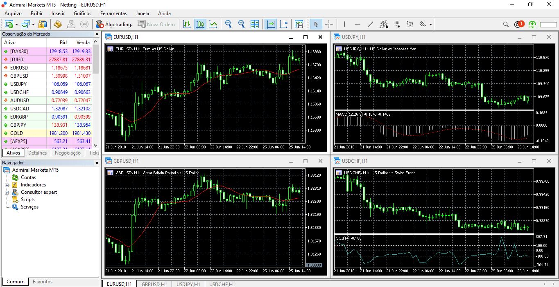 Admiral Markets Plataformas de Trading MT5