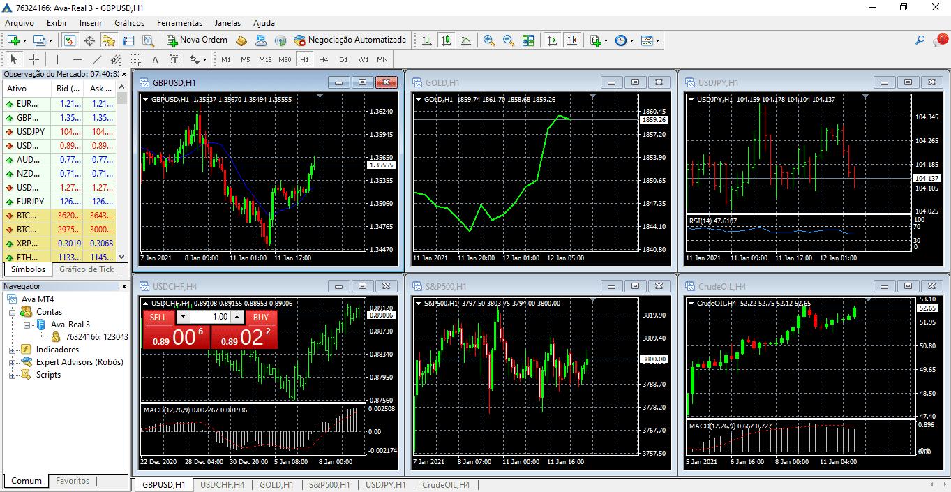 AvaTrade Plataformas de Trade MT4