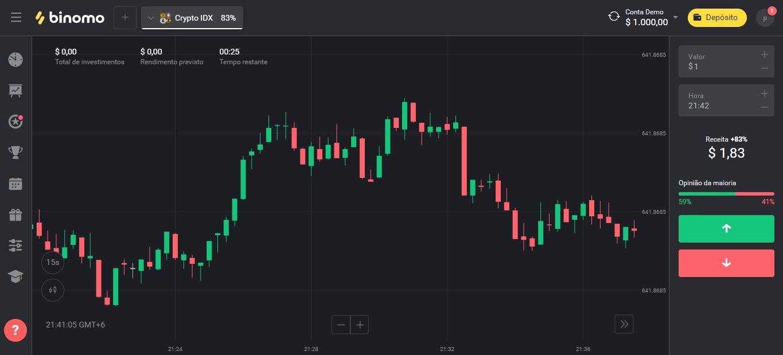 Binomo Plataformas de Trading WebTrader