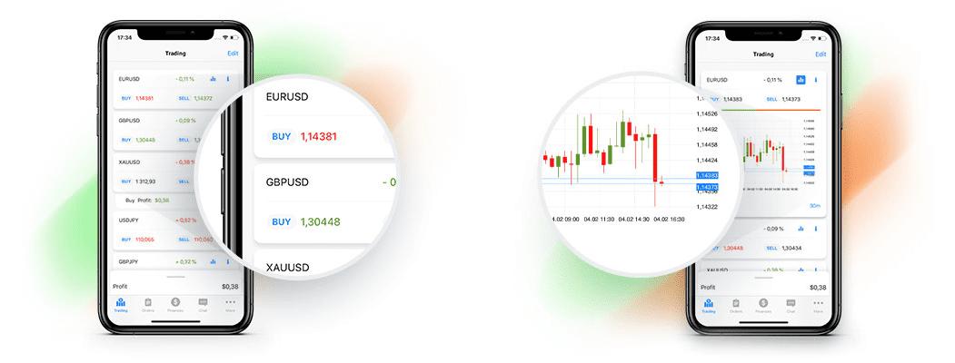 FBS Plataforma de Trading FBS Trader