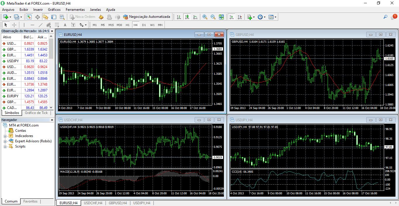 FOREX.com Plataforma de Trading MT4