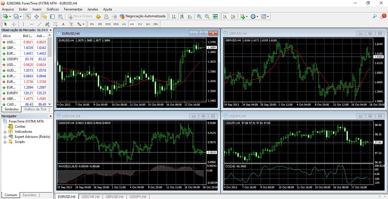 FXTM Plataformas de Negociação