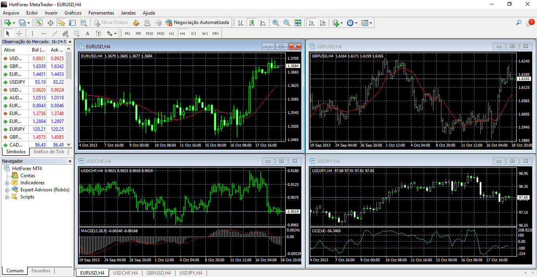 HotForex Plataformas de Trading MT4