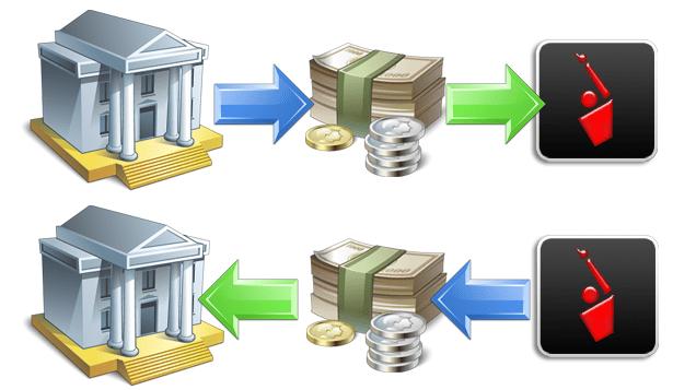 Interactive Brokers Depósito e Saque