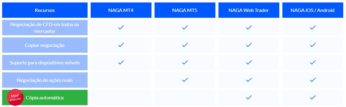 NAGA Plataformas de Negociação