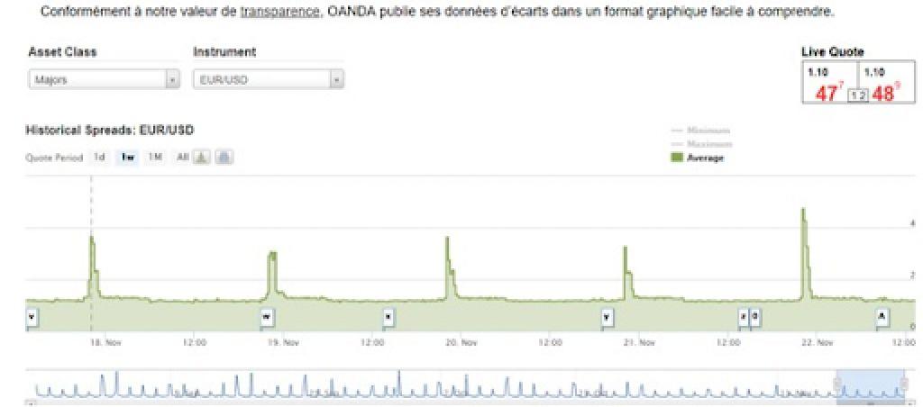 Gráficos do fxTrade