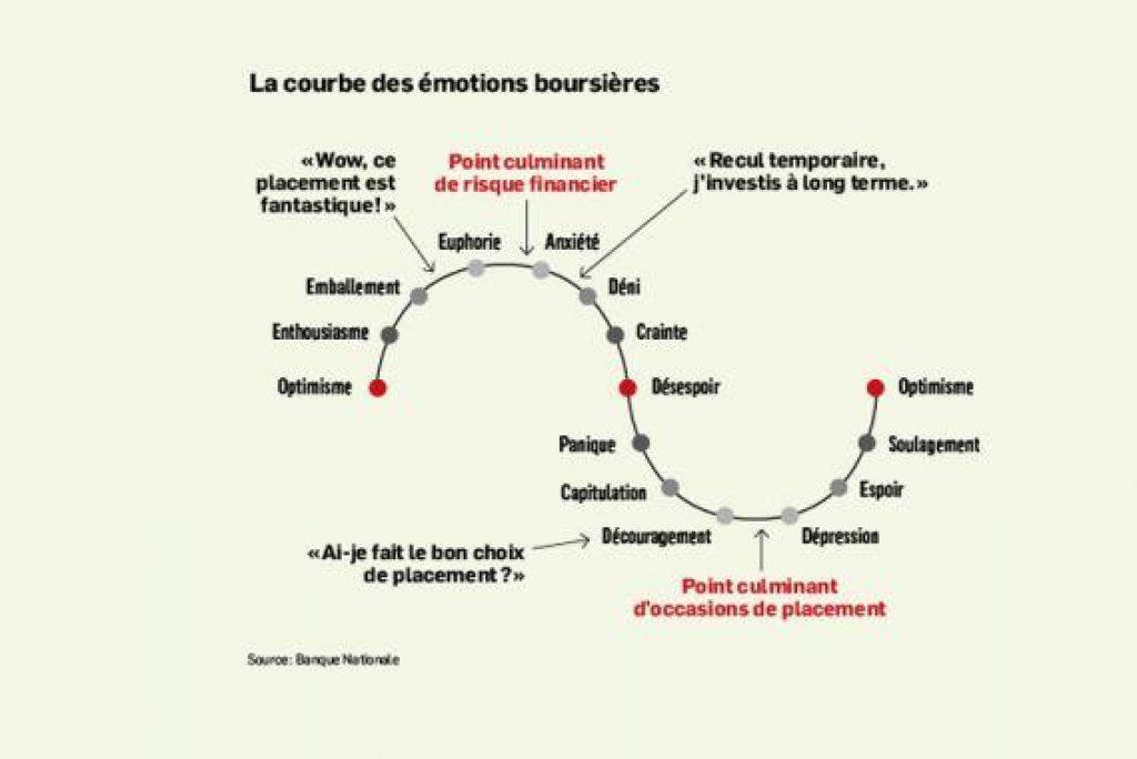 ciclo das emoções