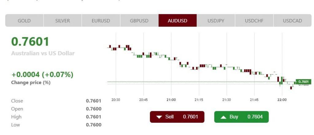 Mercados e Produtos Instaforex