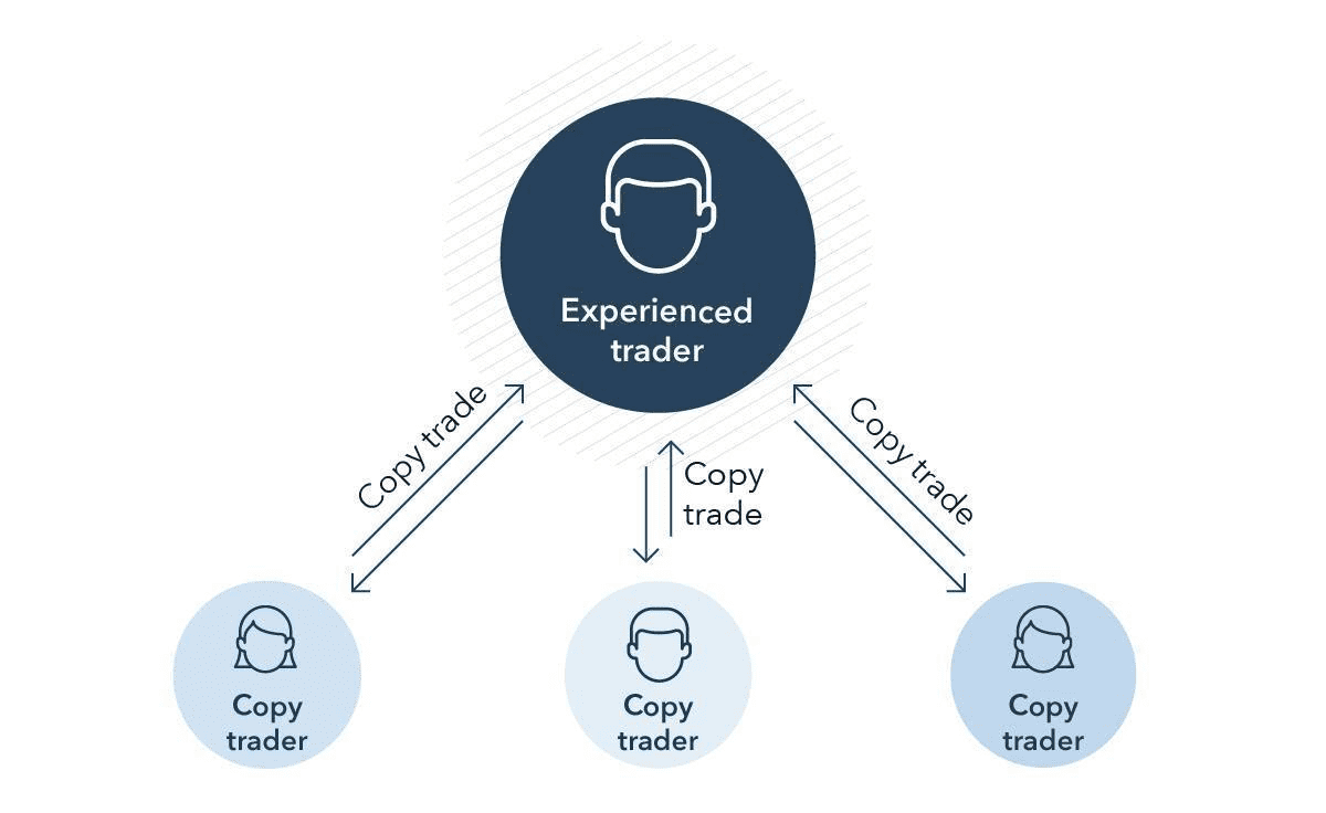 Copy Trading Como Funciona o Copy Trading